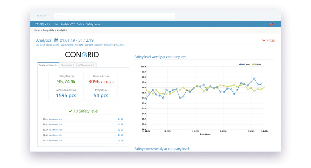 Congrid_Company_Analytics